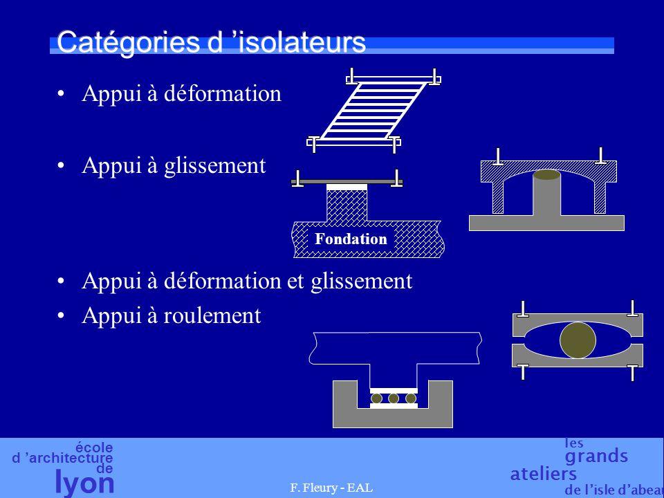 Catégories d 'isolateurs