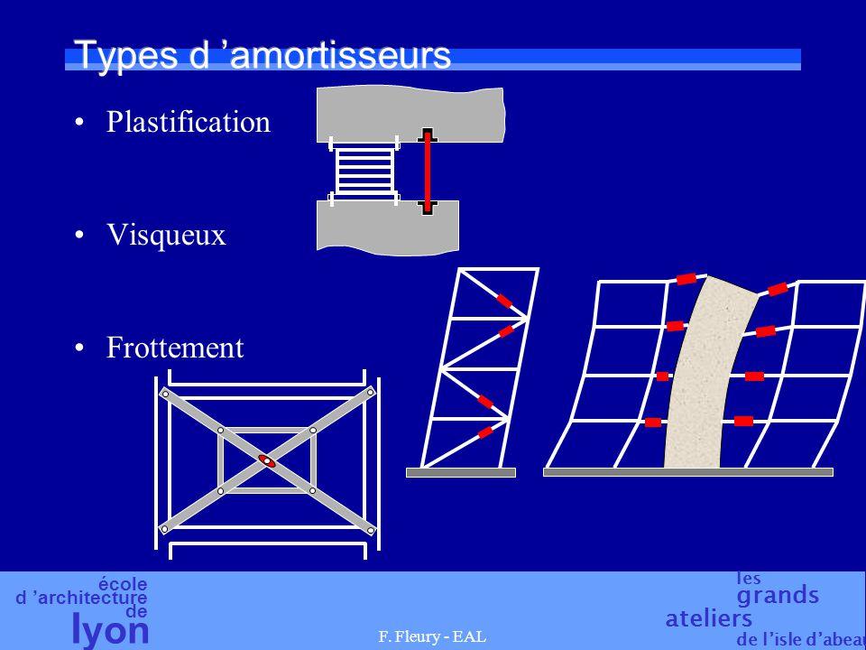 Types d 'amortisseurs Plastification Visqueux Frottement