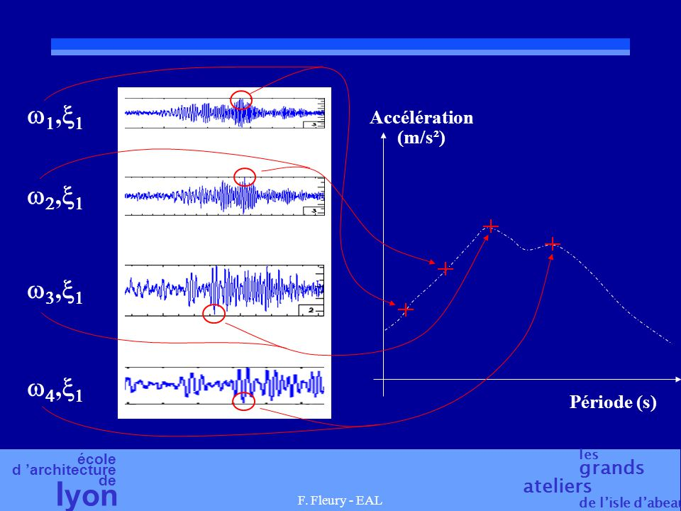 w1,x1 Accélération (m/s²) w2,x1 w3,x1 w4,x1 Période (s)