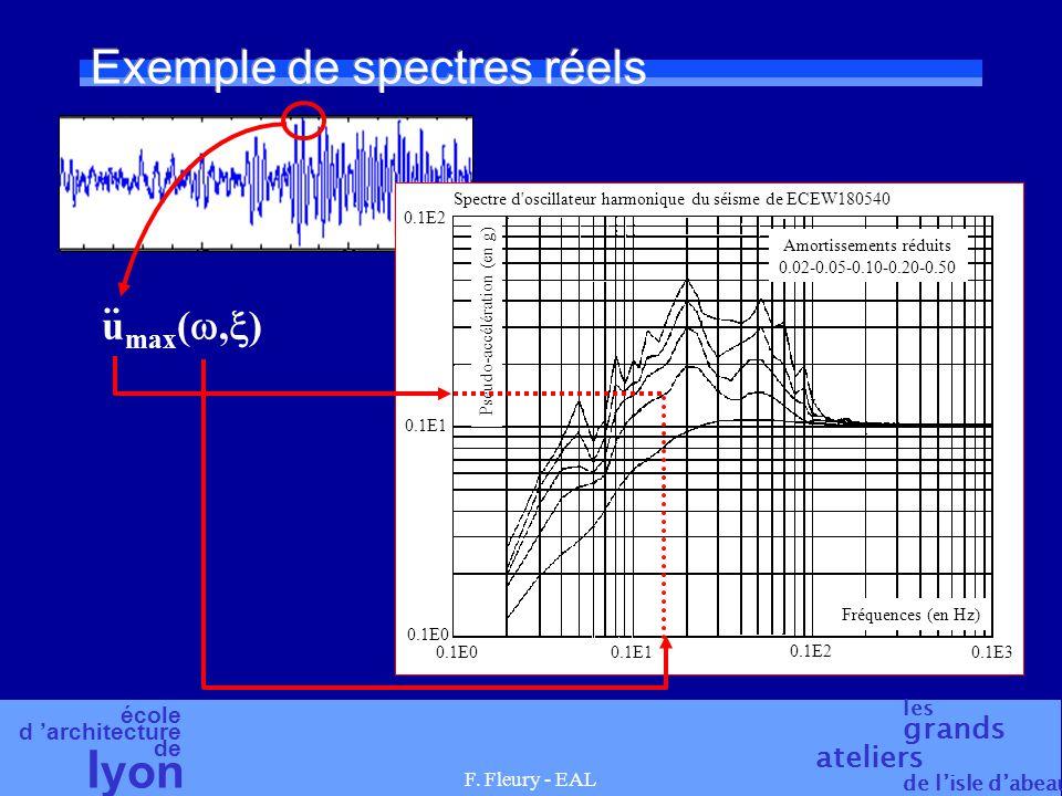 Exemple de spectres réels