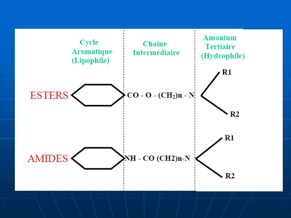 Structure chimique: La molécule des anesthésiques locaux est faite de 3 parties: