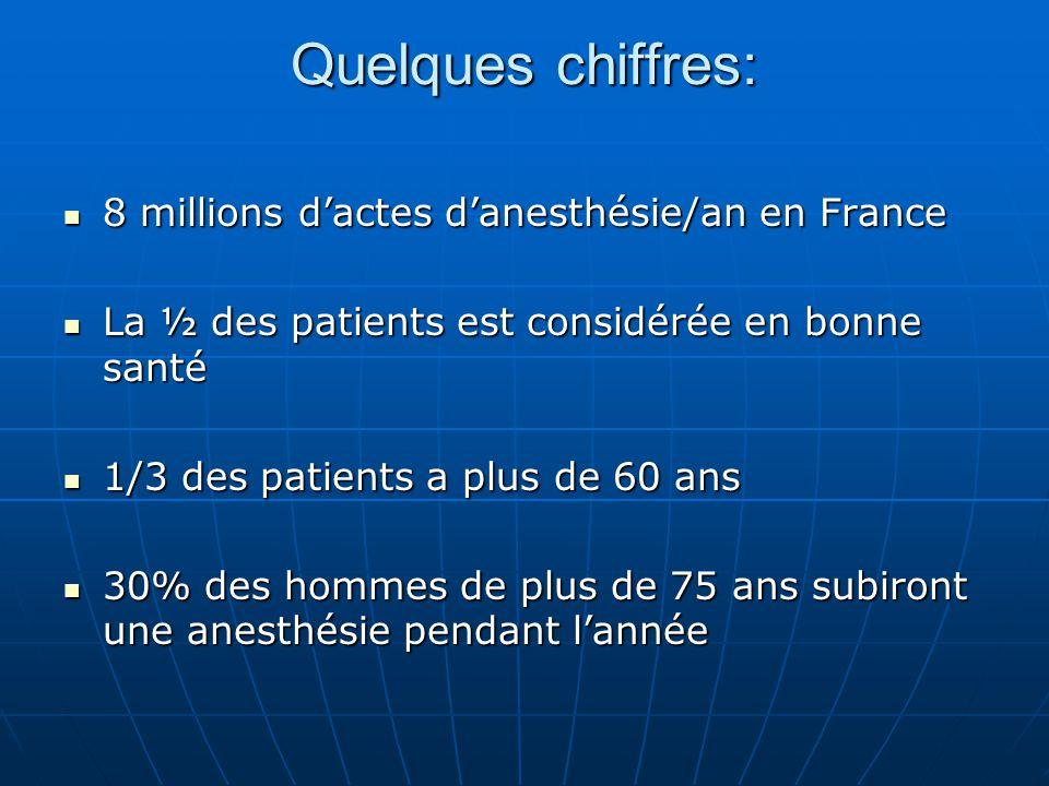 Quelques chiffres: 8 millions d'actes d'anesthésie/an en France