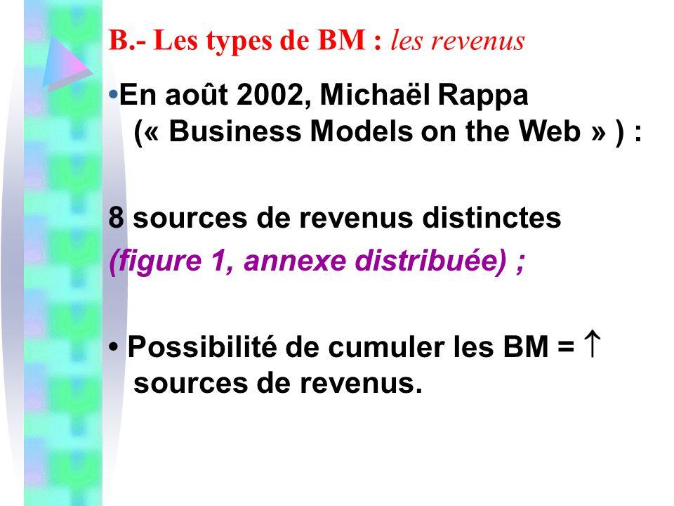 B.- Les types de BM : les revenus