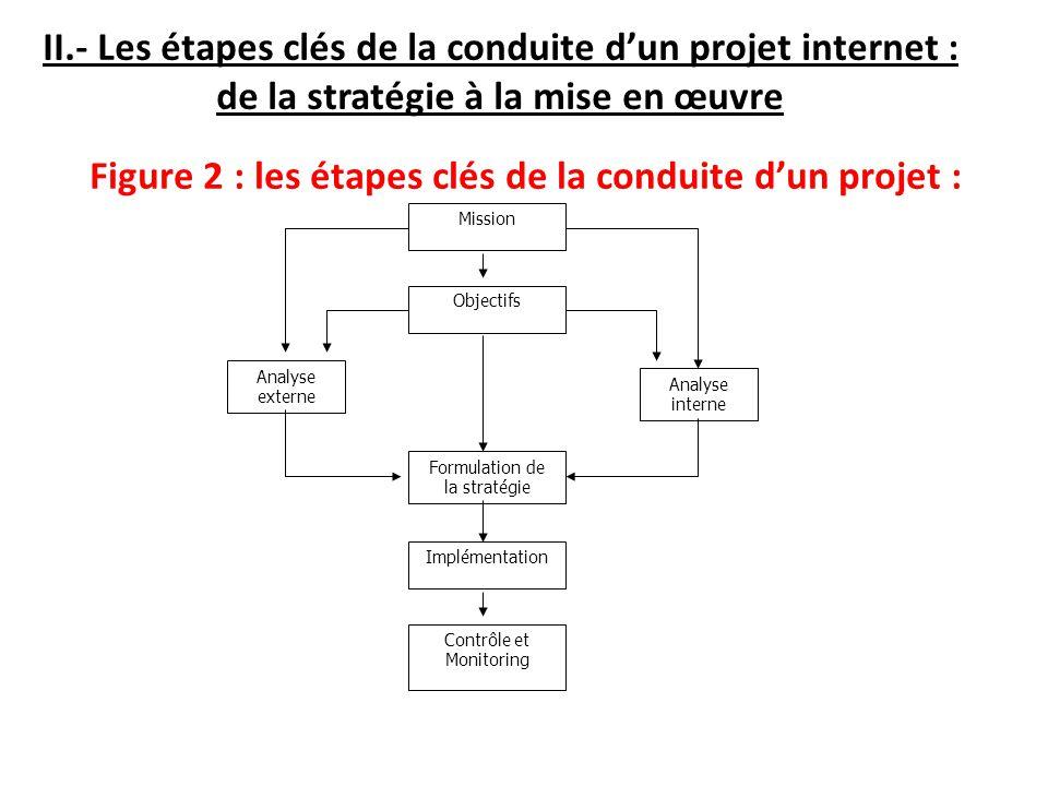 Figure 2 : les étapes clés de la conduite d'un projet :