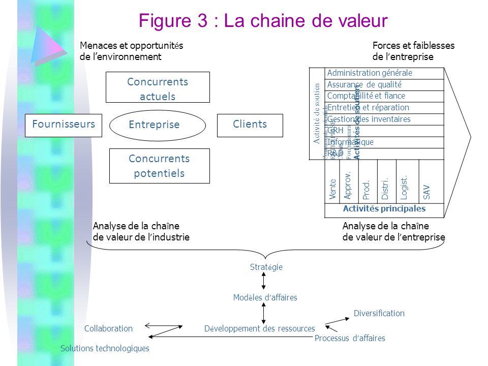 Figure 3 : La chaine de valeur