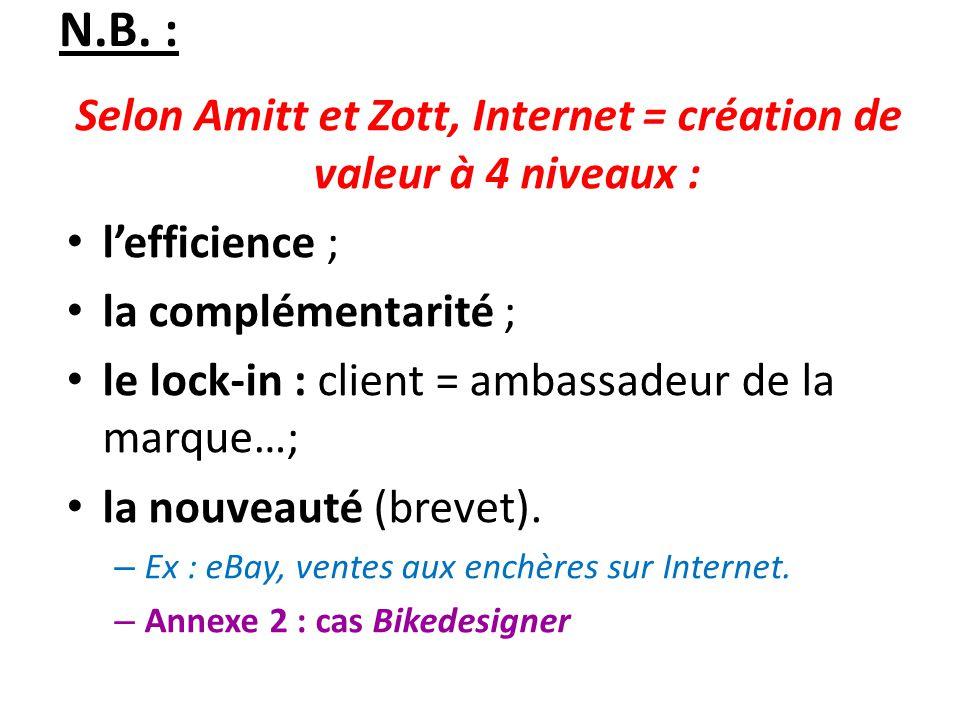 Selon Amitt et Zott, Internet = création de valeur à 4 niveaux :