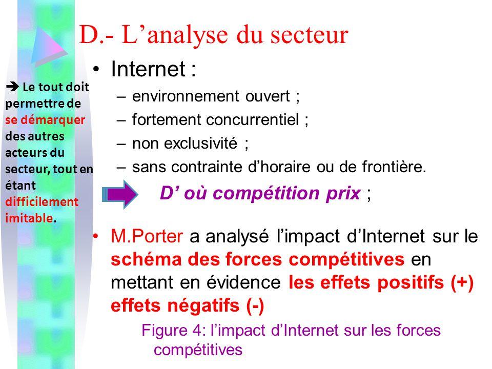 D.- L'analyse du secteur