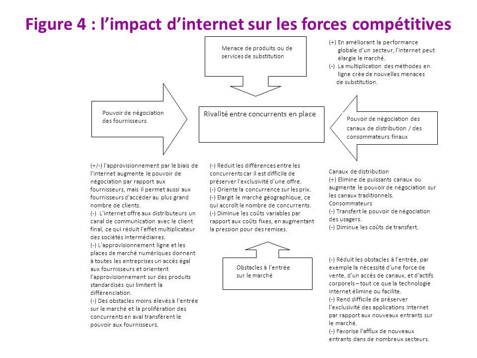 Figure 4 : l'impact d'internet sur les forces compétitives