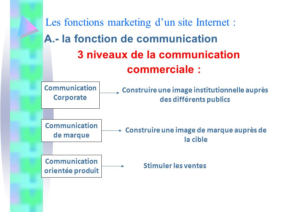 Les fonctions marketing d'un site Internet :