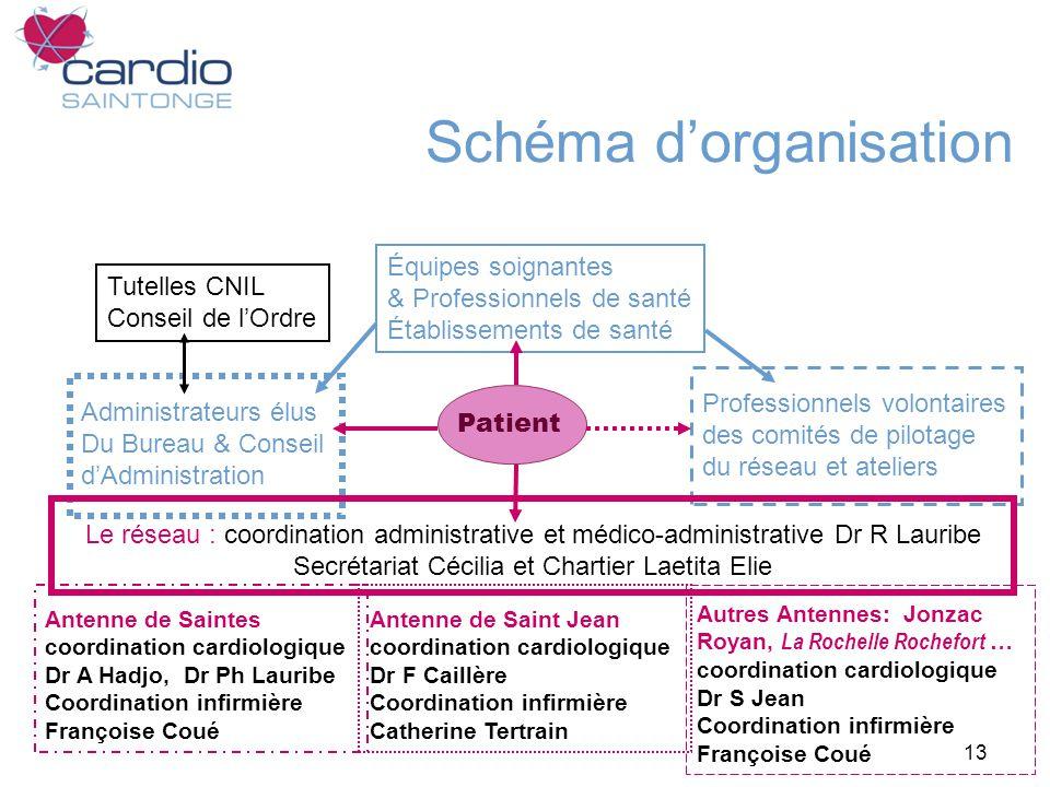Schéma d'organisation