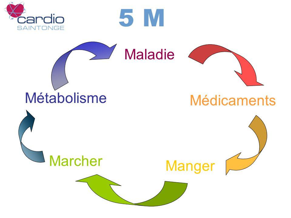 5 M Maladie Métabolisme Médicaments Marcher Manger
