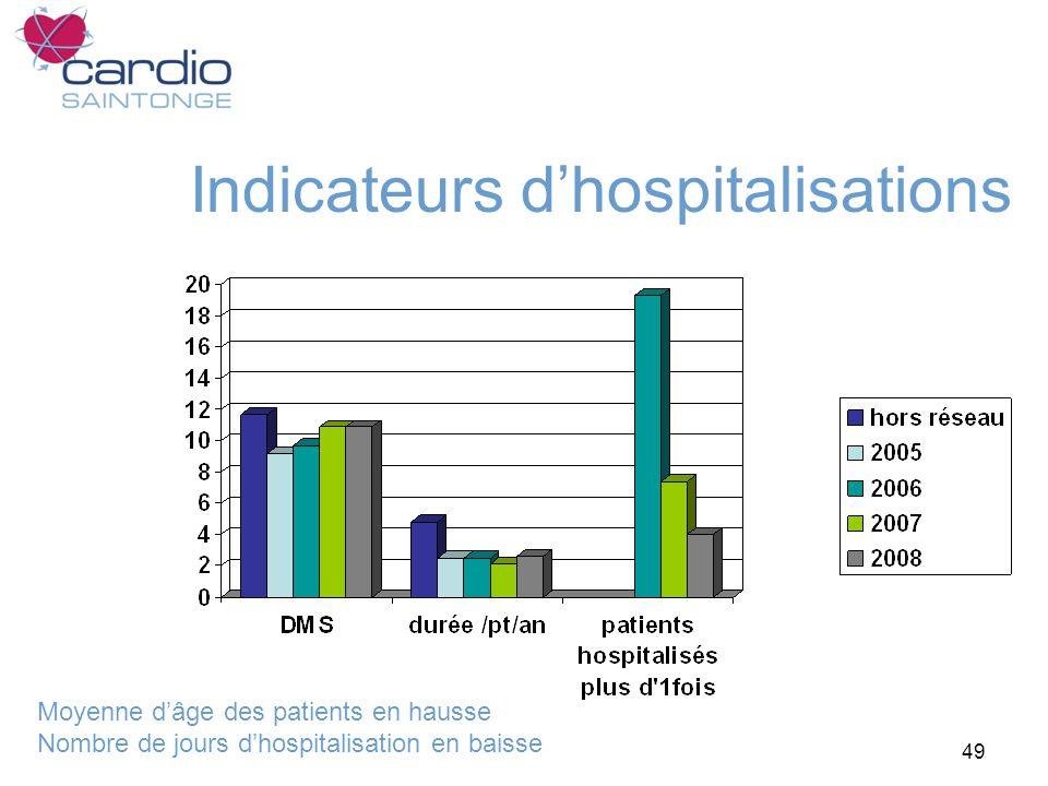 Indicateurs d'hospitalisations