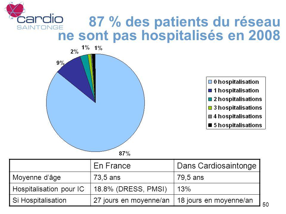 87 % des patients du réseau ne sont pas hospitalisés en 2008
