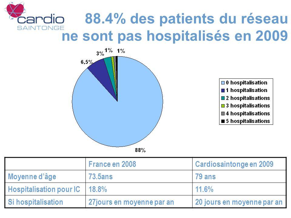 88.4% des patients du réseau ne sont pas hospitalisés en 2009