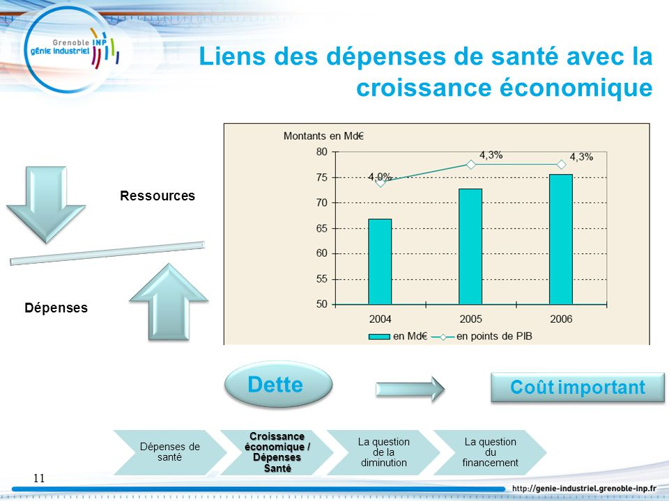 Liens des dépenses de santé avec la croissance économique