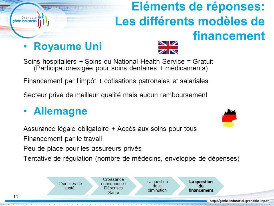 Eléments de réponses: Les différents modèles de financement