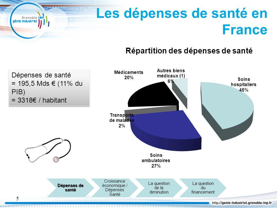 Les dépenses de santé en France