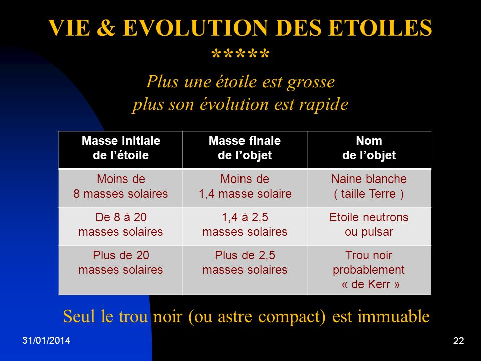 VIE & EVOLUTION DES ETOILES