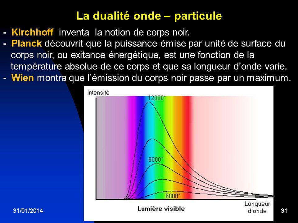 La dualité onde – particule