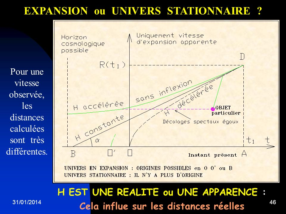 EXPANSION ou UNIVERS STATIONNAIRE