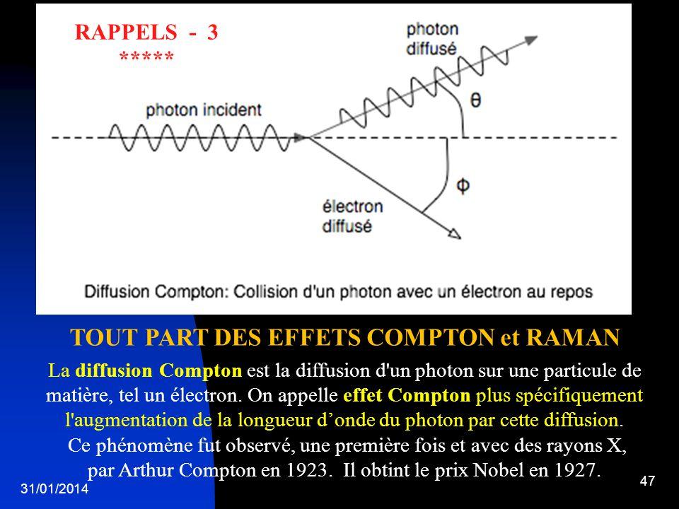 TOUT PART DES EFFETS COMPTON et RAMAN
