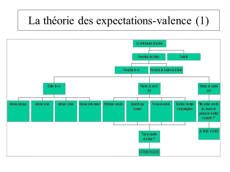 La théorie des expectations-valence (1)