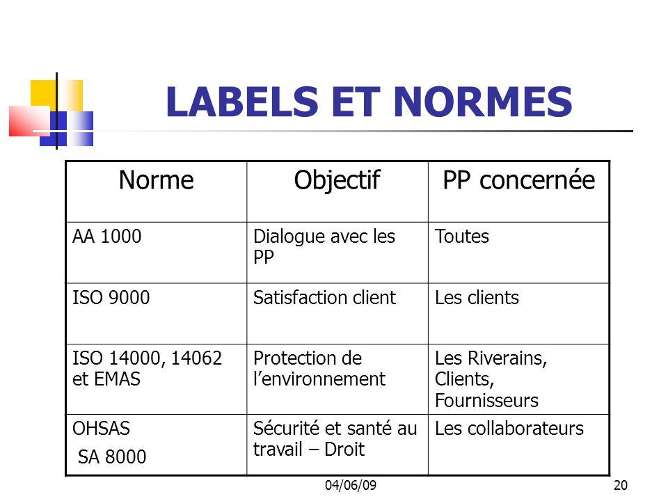 LABELS ET NORMES Norme Objectif PP concernée AA 1000