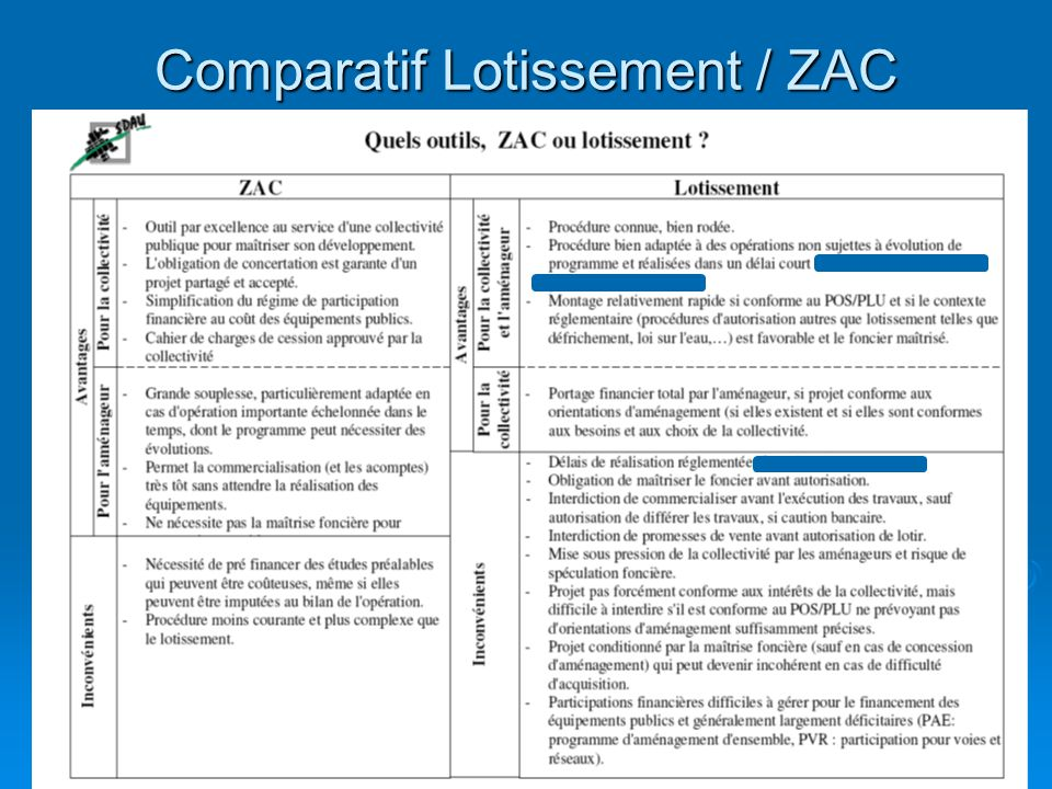 Comparatif Lotissement / ZAC