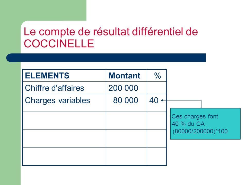 Le compte de résultat différentiel de COCCINELLE