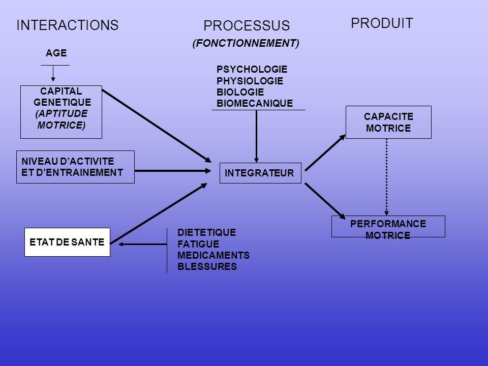 PRODUIT INTERACTIONS PROCESSUS (FONCTIONNEMENT) AGE
