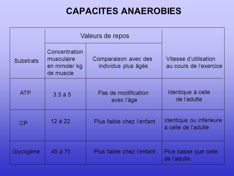 CAPACITES ANAEROBIES Valeurs de repos Concentration musculaire