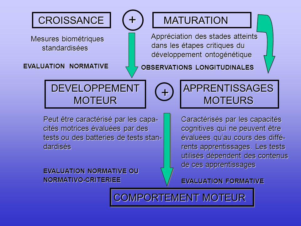 + + CROISSANCE MATURATION DEVELOPPEMENT MOTEUR APPRENTISSAGES MOTEURS