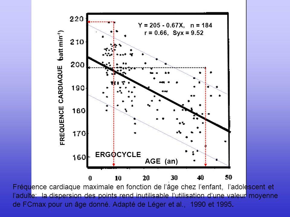 de FCmax pour un âge donné. Adapté de Léger et al., 1990 et 1995.