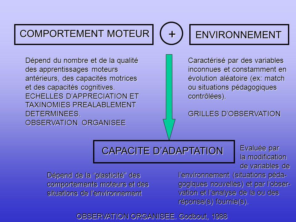 + COMPORTEMENT MOTEUR ENVIRONNEMENT CAPACITE D'ADAPTATION