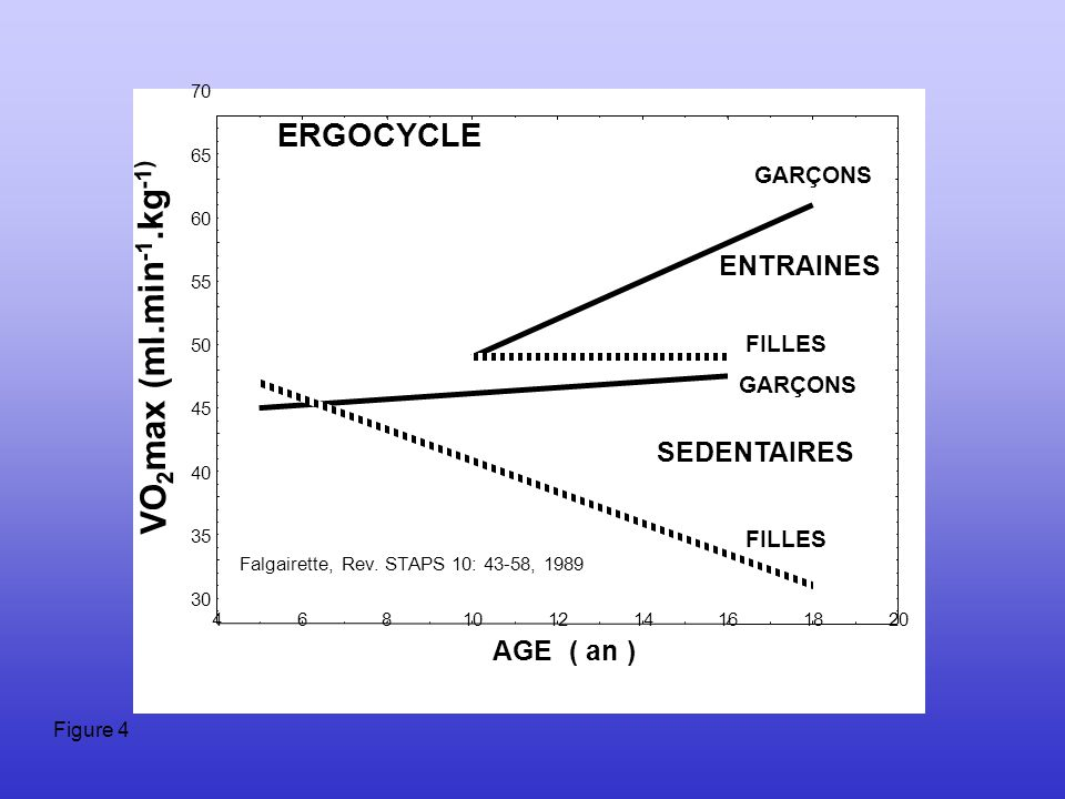 VO2max (ml.min-1.kg-1) ERGOCYCLE ENTRAINES SEDENTAIRES AGE ( an )
