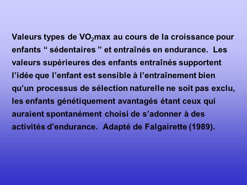 Valeurs types de VO2max au cours de la croissance pour enfants sédentaires et entraînés en endurance.