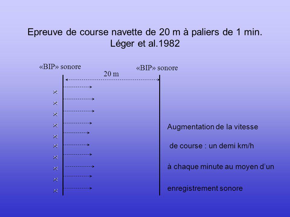 Epreuve de course navette de 20 m à paliers de 1 min. Léger et al.1982
