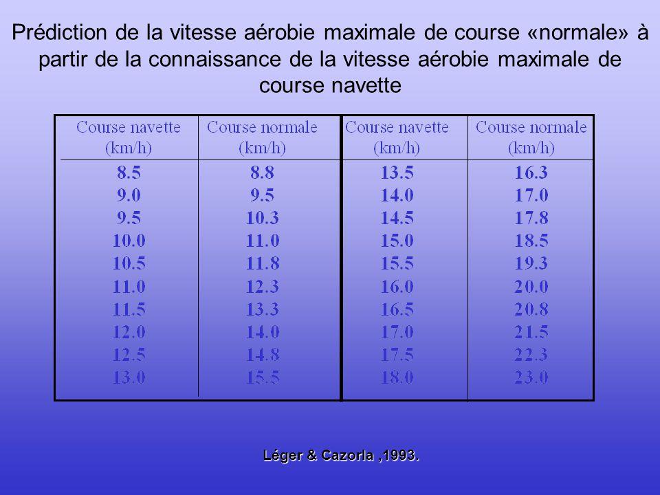Prédiction de la vitesse aérobie maximale de course «normale» à partir de la connaissance de la vitesse aérobie maximale de course navette