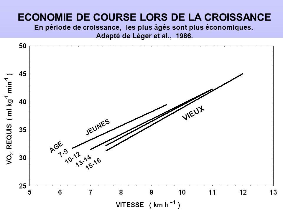 ECONOMIE DE COURSE LORS DE LA CROISSANCE