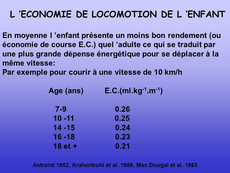 Astrand 1952, Krahenbuhi et al. 1989, Mac Dougal et al. 1983