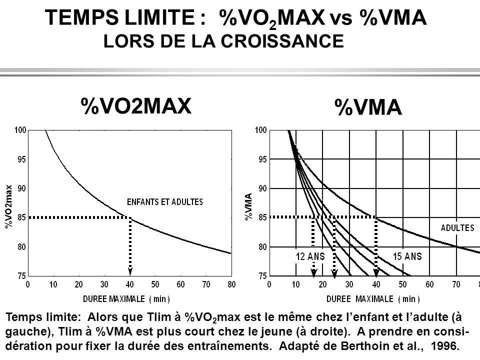 %VO2MAX %VMA TEMPS LIMITE : %VO2MAX vs %VMA LORS DE LA CROISSANCE