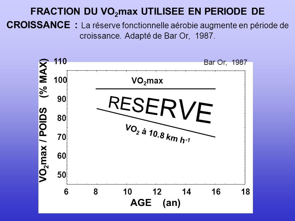 FRACTION DU VO2max UTILISEE EN PERIODE DE CROISSANCE : La réserve fonctionnelle aérobie augmente en période de croissance. Adapté de Bar Or, 1987.