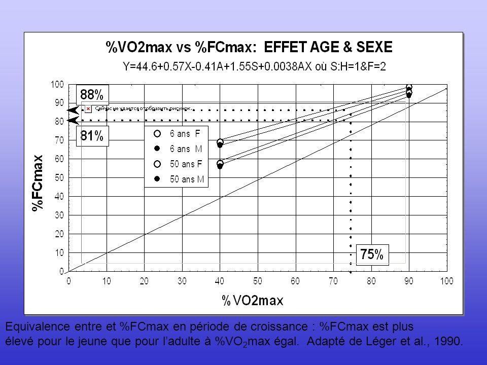 Equivalence entre et %FCmax en période de croissance : %FCmax est plus