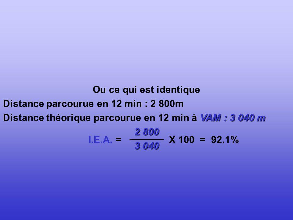 Ou ce qui est identique Distance parcourue en 12 min : 2 800m. Distance théorique parcourue en 12 min à VAM : 3 040 m.