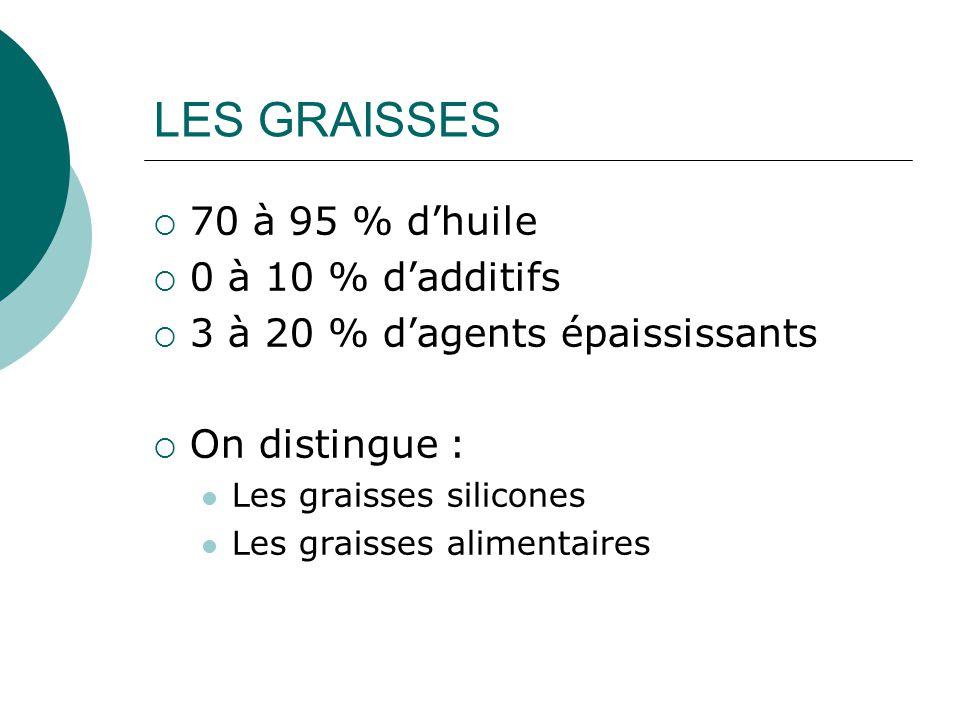 LES GRAISSES 70 à 95 % d'huile 0 à 10 % d'additifs