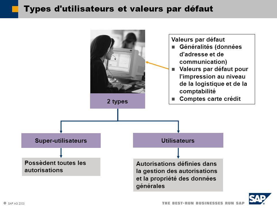 Types d utilisateurs et valeurs par défaut
