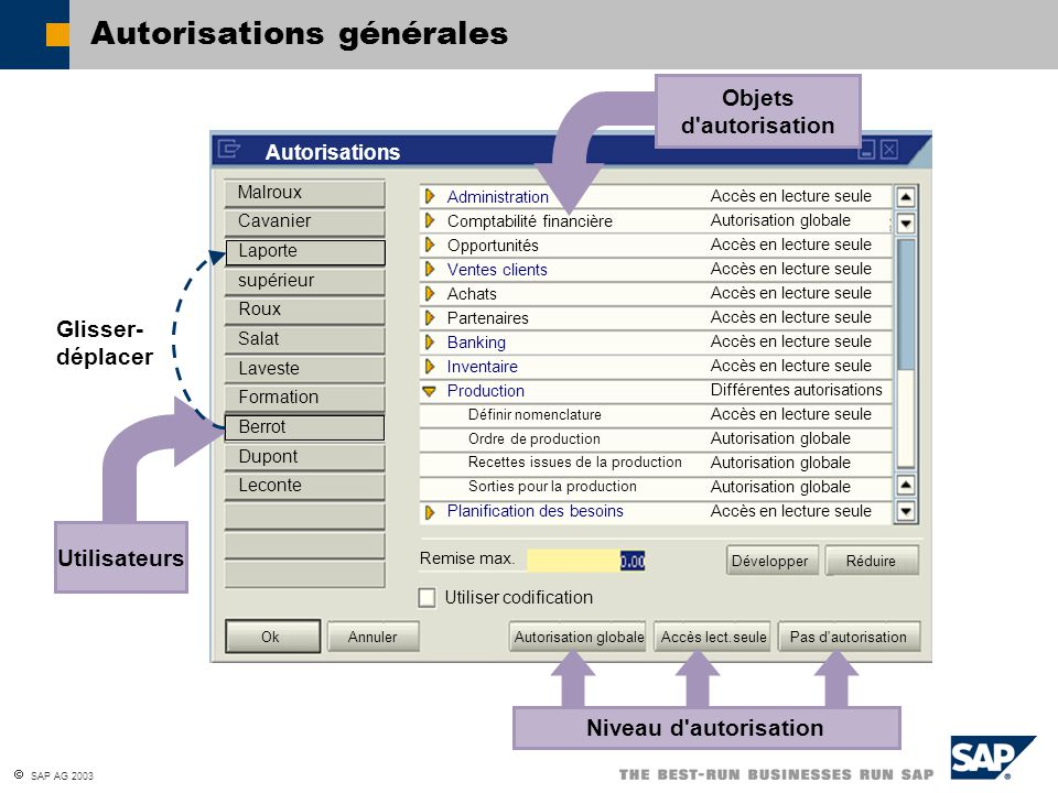 Autorisations générales