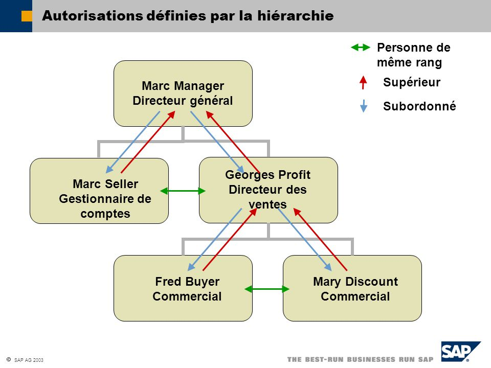 Autorisations définies par la hiérarchie