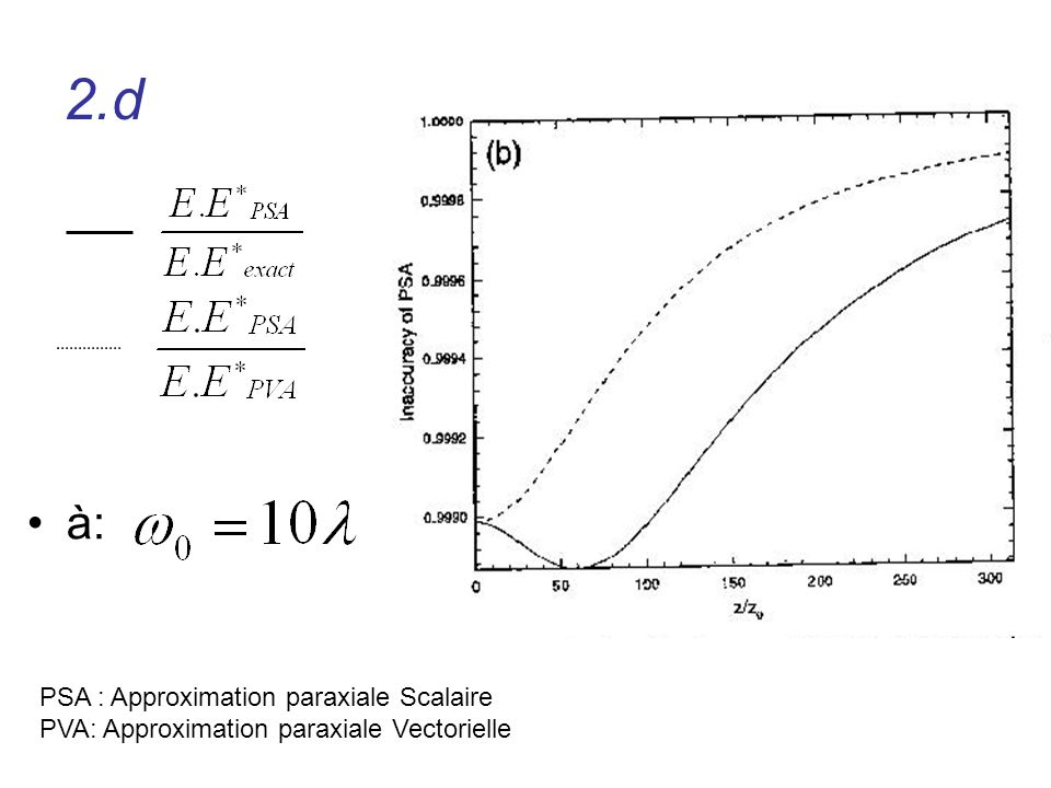 2.d à: PSA : Approximation paraxiale Scalaire