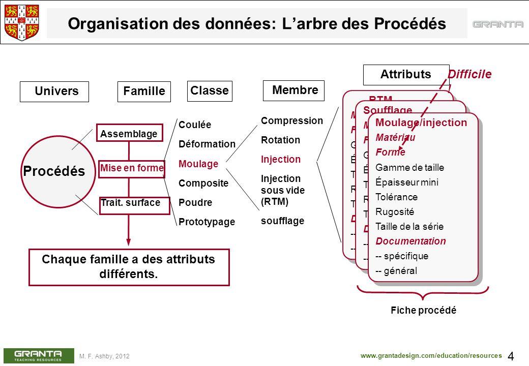 Organisation des données: L'arbre des Procédés